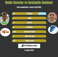 Robin Knoche vs Benjamin Huebner h2h player stats