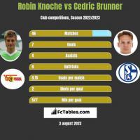 Robin Knoche vs Cedric Brunner h2h player stats