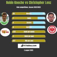 Robin Knoche vs Christopher Lenz h2h player stats