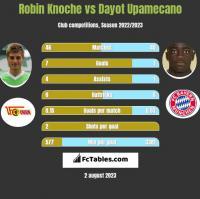 Robin Knoche vs Dayot Upamecano h2h player stats