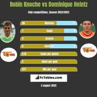 Robin Knoche vs Dominique Heintz h2h player stats