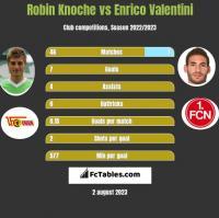 Robin Knoche vs Enrico Valentini h2h player stats