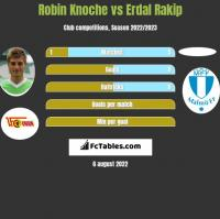 Robin Knoche vs Erdal Rakip h2h player stats