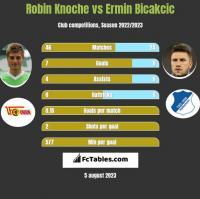Robin Knoche vs Ermin Bicakcic h2h player stats
