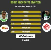 Robin Knoche vs Ewerton h2h player stats