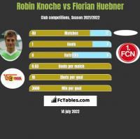 Robin Knoche vs Florian Huebner h2h player stats