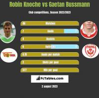 Robin Knoche vs Gaetan Bussmann h2h player stats