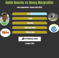 Robin Knoche vs Georg Margreitter h2h player stats
