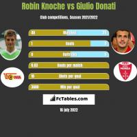Robin Knoche vs Giulio Donati h2h player stats