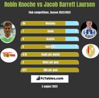 Robin Knoche vs Jacob Barrett Laursen h2h player stats
