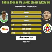 Robin Knoche vs Jakub Blaszczykowski h2h player stats