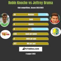 Robin Knoche vs Jeffrey Bruma h2h player stats