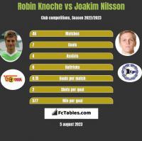 Robin Knoche vs Joakim Nilsson h2h player stats