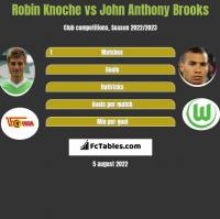 Robin Knoche vs John Anthony Brooks h2h player stats