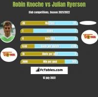 Robin Knoche vs Julian Ryerson h2h player stats