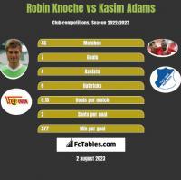 Robin Knoche vs Kasim Adams h2h player stats