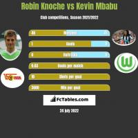 Robin Knoche vs Kevin Mbabu h2h player stats