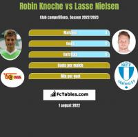 Robin Knoche vs Lasse Nielsen h2h player stats