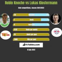 Robin Knoche vs Lukas Klostermann h2h player stats