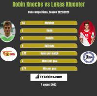Robin Knoche vs Lukas Kluenter h2h player stats