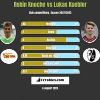 Robin Knoche vs Lukas Kuebler h2h player stats