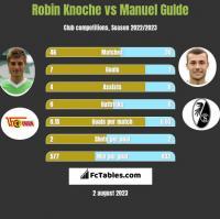 Robin Knoche vs Manuel Gulde h2h player stats