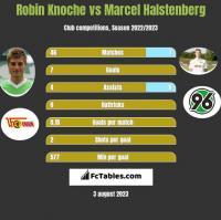 Robin Knoche vs Marcel Halstenberg h2h player stats