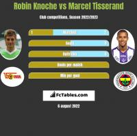 Robin Knoche vs Marcel Tisserand h2h player stats
