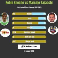 Robin Knoche vs Marcelo Saracchi h2h player stats