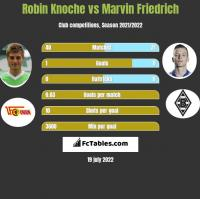 Robin Knoche vs Marvin Friedrich h2h player stats