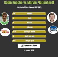 Robin Knoche vs Marvin Plattenhardt h2h player stats