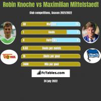 Robin Knoche vs Maximilian Mittelstaedt h2h player stats