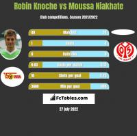 Robin Knoche vs Moussa Niakhate h2h player stats