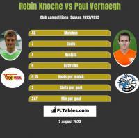 Robin Knoche vs Paul Verhaegh h2h player stats