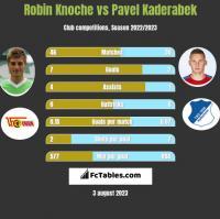 Robin Knoche vs Pavel Kaderabek h2h player stats