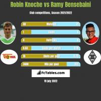 Robin Knoche vs Ramy Bensebaini h2h player stats