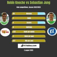 Robin Knoche vs Sebastian Jung h2h player stats