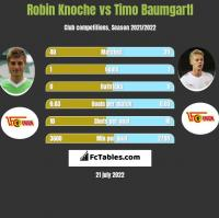 Robin Knoche vs Timo Baumgartl h2h player stats