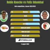 Robin Knoche vs Felix Uduokhai h2h player stats