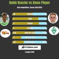 Robin Knoche vs Amos Pieper h2h player stats