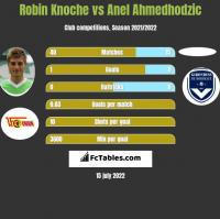 Robin Knoche vs Anel Ahmedhodzic h2h player stats