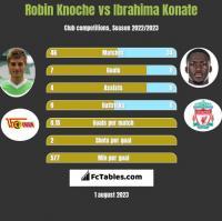 Robin Knoche vs Ibrahima Konate h2h player stats