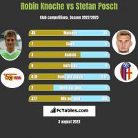Robin Knoche vs Stefan Posch h2h player stats