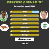 Robin Knoche vs Gian-Luca Itter h2h player stats