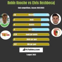 Robin Knoche vs Elvis Rexhbecaj h2h player stats