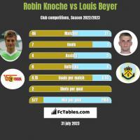 Robin Knoche vs Louis Beyer h2h player stats