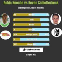 Robin Knoche vs Keven Schlotterbeck h2h player stats