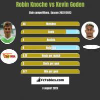 Robin Knoche vs Kevin Goden h2h player stats