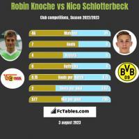 Robin Knoche vs Nico Schlotterbeck h2h player stats