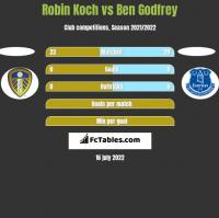 Robin Koch vs Ben Godfrey h2h player stats